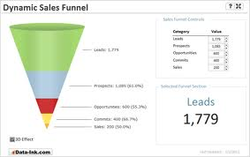 sales funnel template direct marketing sales funnel boost sales